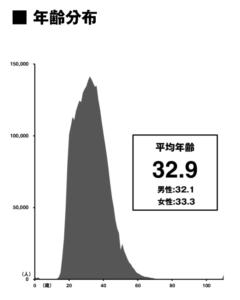 ZOZOTOWNユーザーの年齢分布(株式会社スタートトゥデイ 平成29年3月期 第3四半期決算説明会資料より)