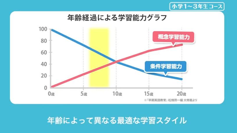 年齢経過による学習能力グラフ